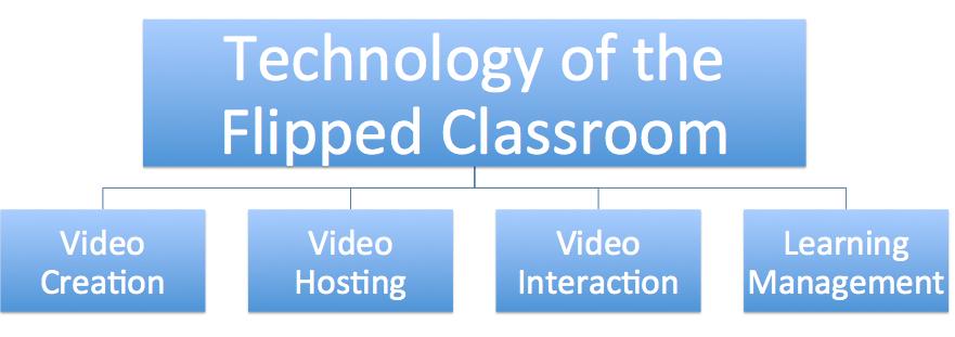 Tech Tools of the Flipped Classroom – FlippedClass.com